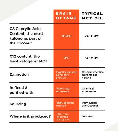 MCT Oil vs. Brain Octane