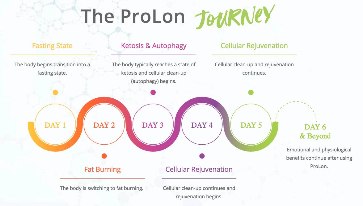 Prolon Benefits