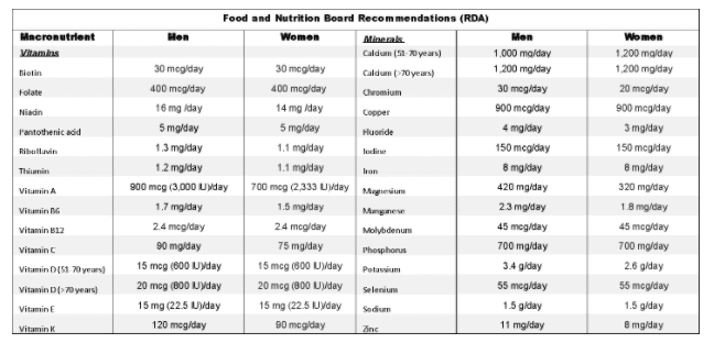 Vitamin and Mineral Recommended Daily Allowances