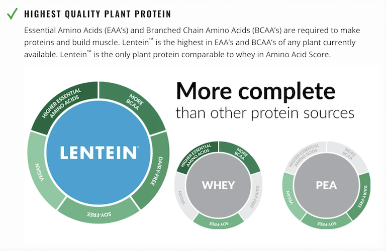 Clean Green Protein Facts