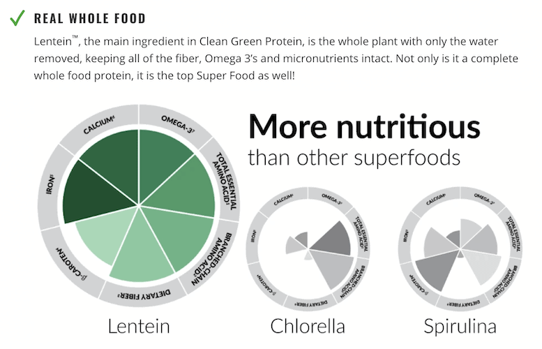 Clean Green Protein Nutrition