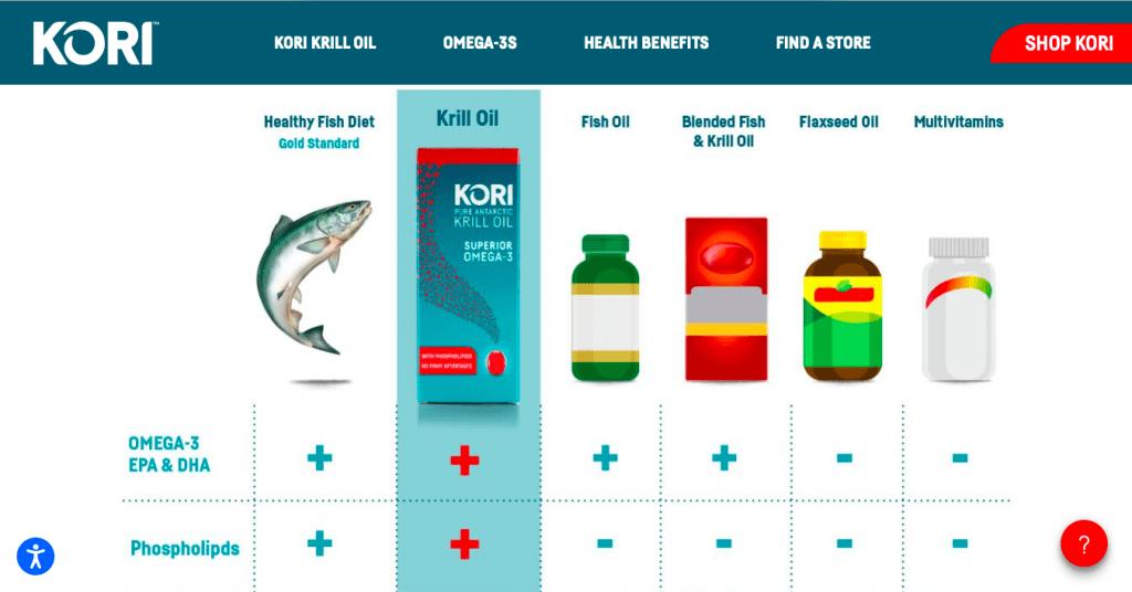Kori Krill Oil Supplement Claims